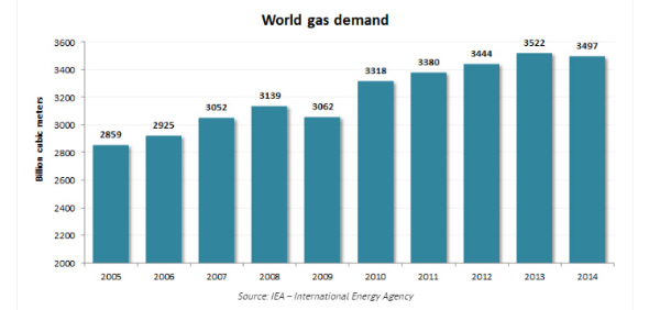 EPW3-1-ENI decade of gas demand 1