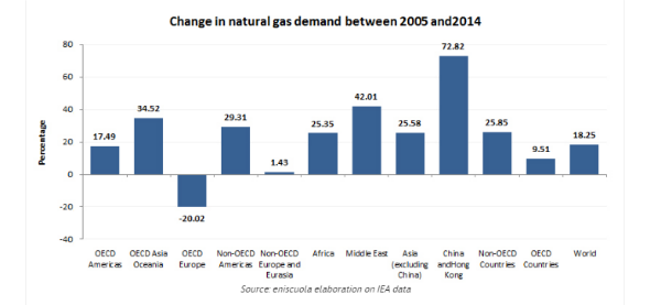 EPW3-1-ENI decade of gas demand 2