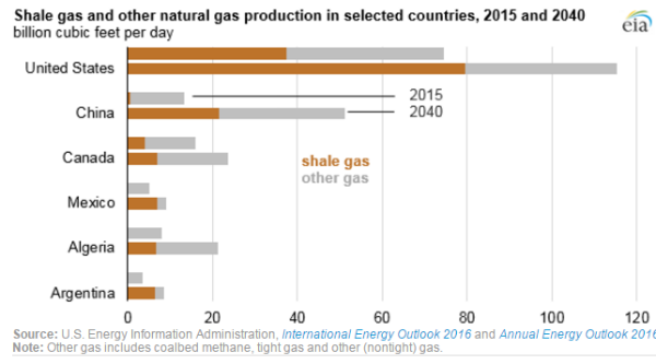 EPW15-5-shale gas production worldwide 2015 and 2040 EIA