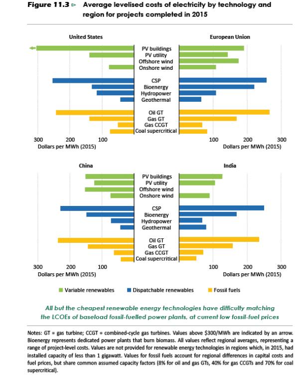 weo2016-average levelised costs 2015