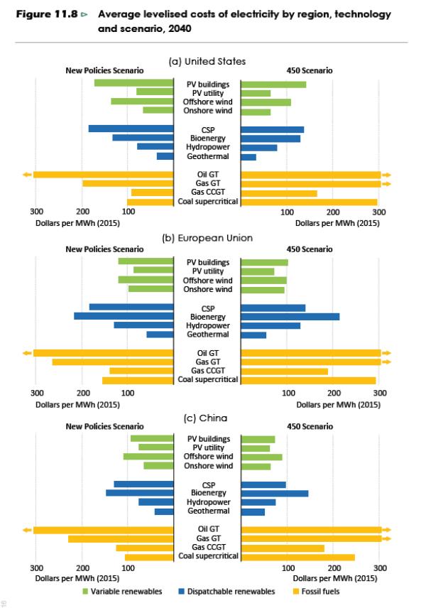 weo2016-average levelised costs 2040