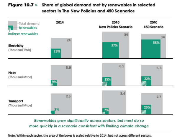 weo2016-share of demand met by renewables in selected sectors in NPS and 450