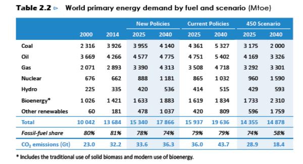weo2016-world primary energy demand by fuel and scenario