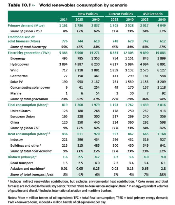 weo2016-world renewables consumption by scenario