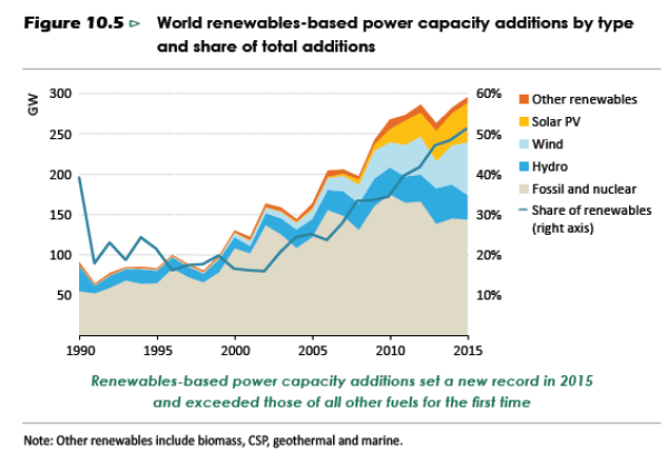 weo2016-world renewables power capacity addtions by type and share
