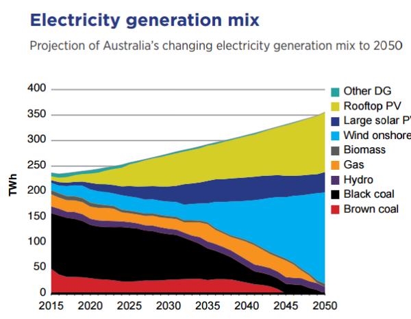EPW31-1--Australia's generation mix