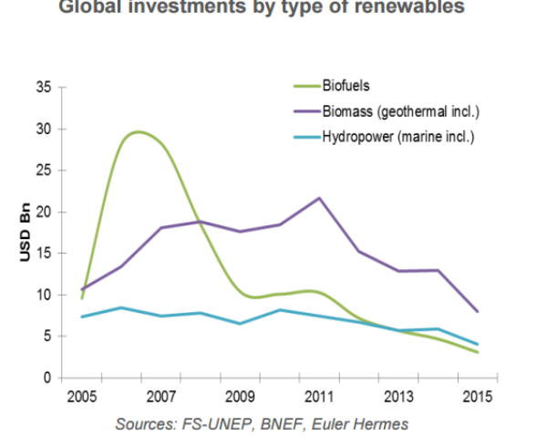 EPW31-1-global investment by type of renewables