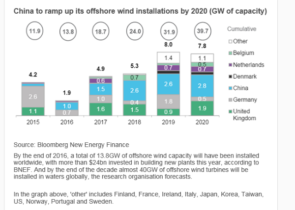 EPW31-1-global offshore wind