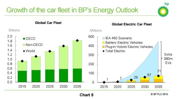 EPW31-1-growth of car fleet