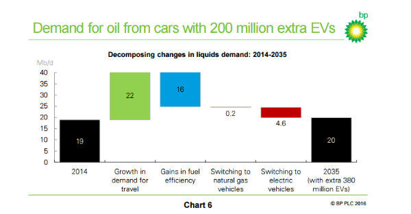 EPW31-1-oil demand from extra EVs
