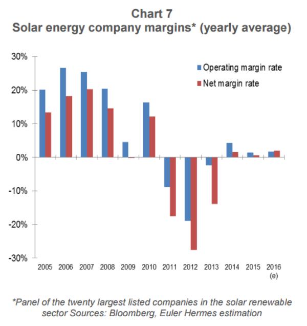 EPW31-1-profit margins solar companies