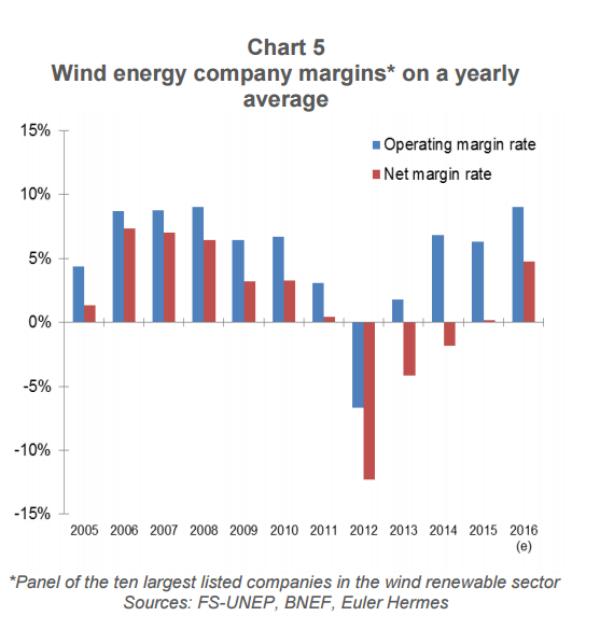 EPW31-1-profit margins wind companies