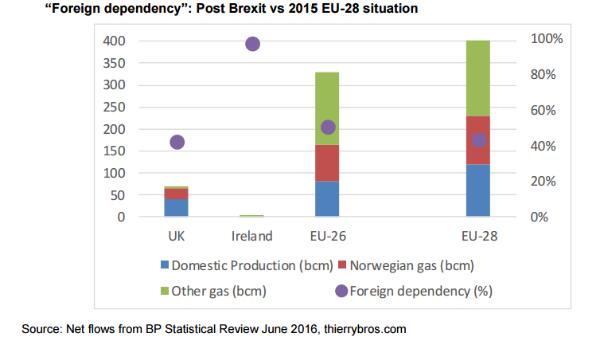 EPW36-1-foreign dependency gas UK Ireland and EU