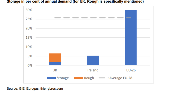 EPW36-1-storage in per cent of annual demand
